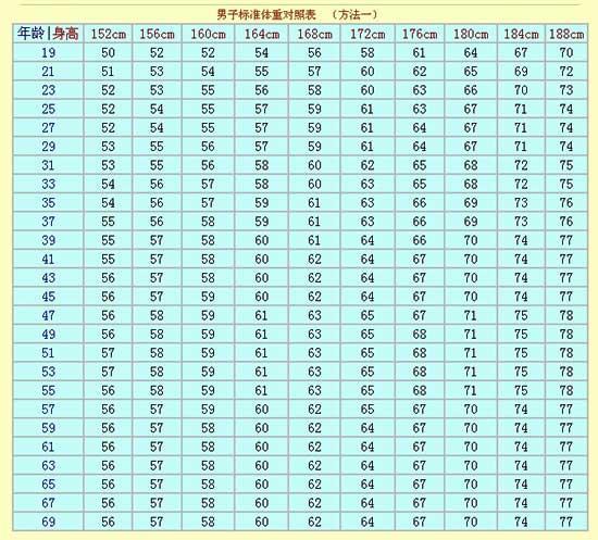 男女标准体重对照表