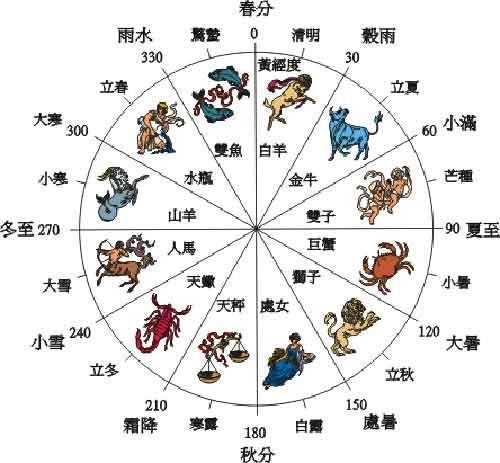 24节气农事活动表-中国古代二十四节气