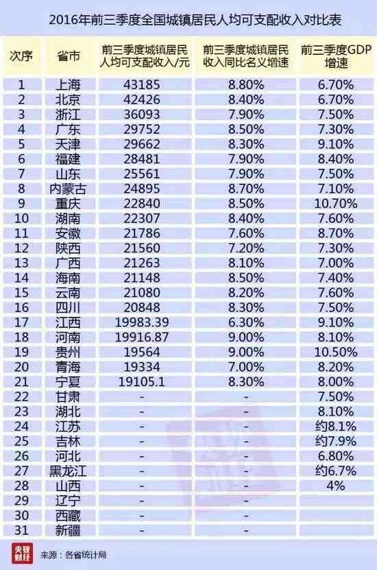 城镇人均收入_人均收入